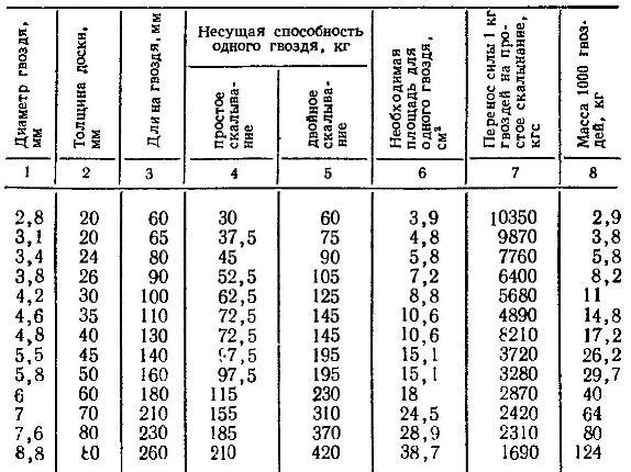 Определение несущей способности нежестких покрытий аэродромов в период отрицательных температур (05